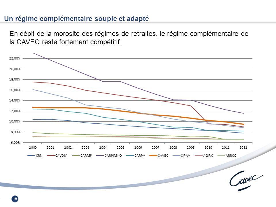 18 Un régime complémentaire souple et adapté En dépit de la morosité des régimes de retraites, le régime complémentaire de la CAVEC reste fortement compétitif.
