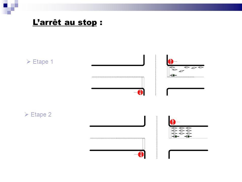 Larrêt au stop : Etape 2 Etape 1