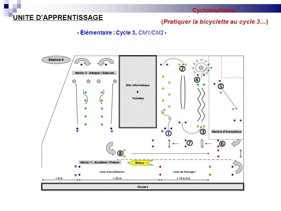 Cyclotourisme (Pratiquer la bicyclette au cycle 3…) UNITE DAPPRENTISSAGE - Élémentaire : Cycle 3, CM1/CM2 - Séance 5 : Phase de structuration des apprentissages (6 séances) En classeDans la courSur route Objectifs dapprentissages Être capable de sarrêter à un stop, en groupe.