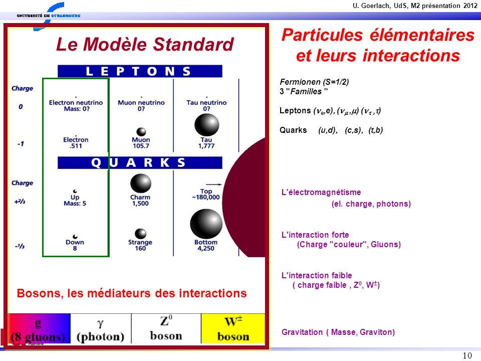 U. Goerlach, UdS, M2 présentation 2012 10 Particules élémentaires et leurs interactions Bosons, les médiateurs des interactions Le Modèle Standard Fer