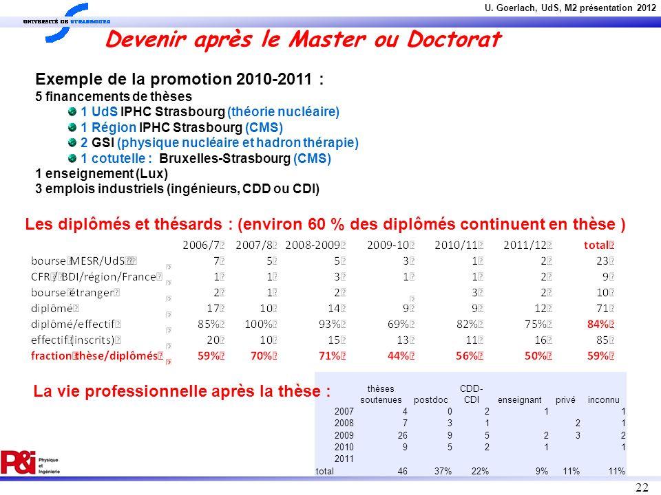 U. Goerlach, UdS, M2 présentation 2012 22 Devenir après le Master ou Doctorat Exemple de la promotion 2010-2011 : 5 financements de thèses 1 UdS IPHC