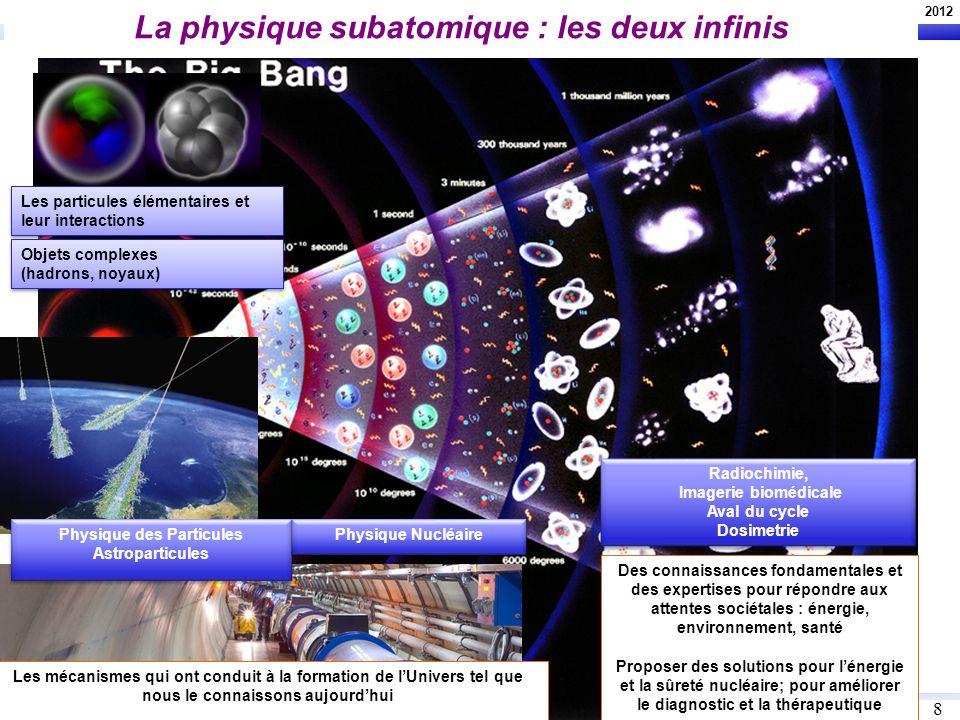 U. Goerlach, UdS, M2 présentation 2012 8 8 La physique subatomique : les deux infinis Physique des Particules Astroparticules Physique des Particules