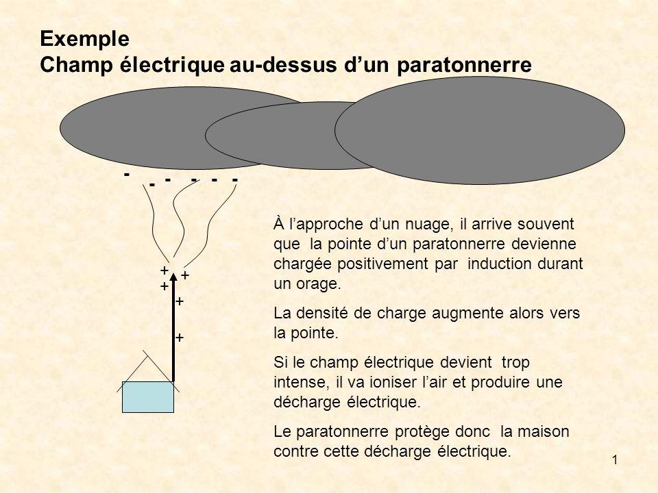 1 Exemple Champ électrique au-dessus dun paratonnerre - - - --- + + + + + À lapproche dun nuage, il arrive souvent que la pointe dun paratonnerre devi