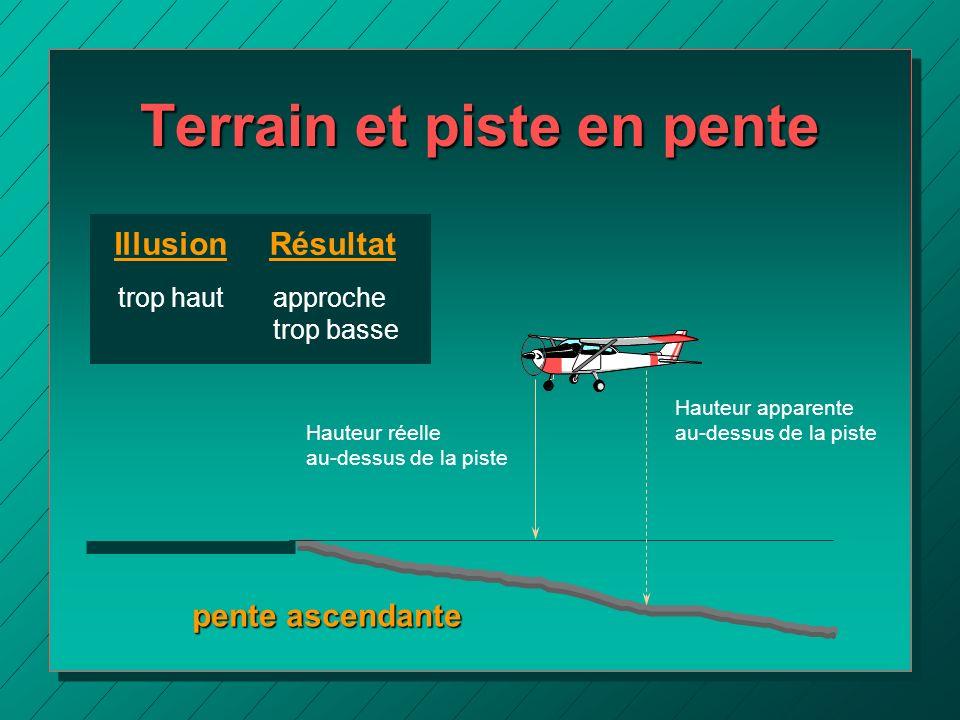 Terrain et piste en pente pente ascendante Hauteur apparente au-dessus de la piste Hauteur réelle au-dessus de la piste IllusionRésultat trop hautappr