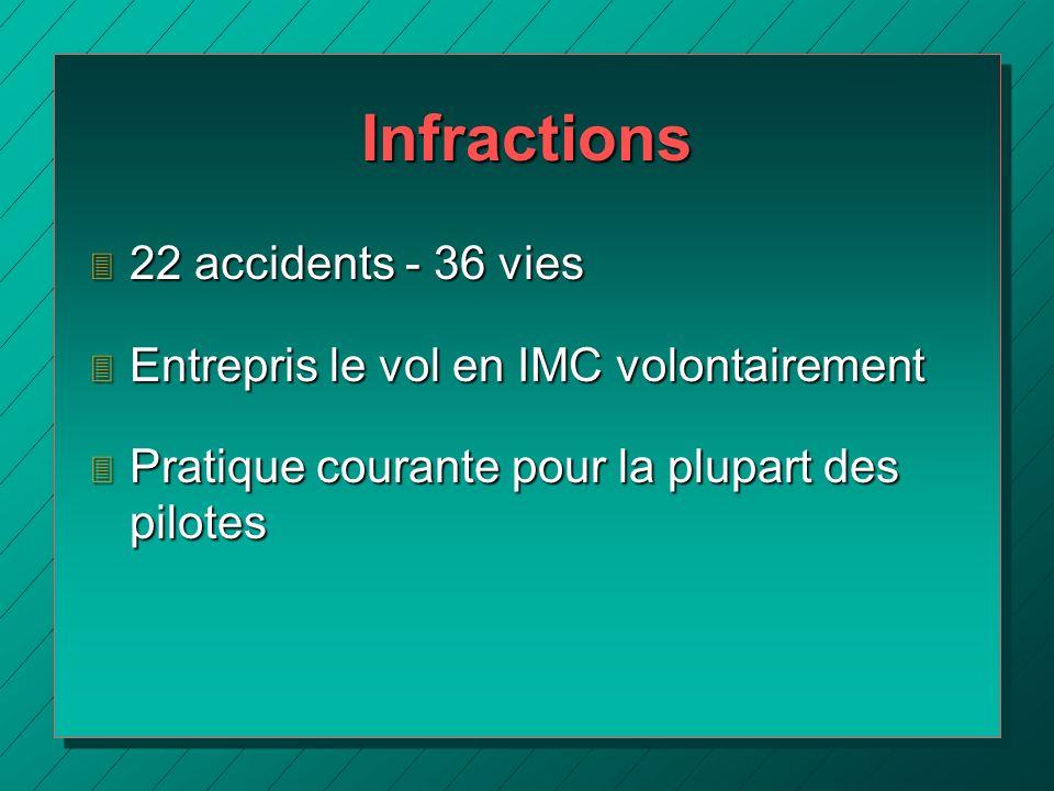 Infractions 3 22 accidents - 36 vies 3 Entrepris le vol en IMC volontairement 3 Pratique courante pour la plupart des pilotes