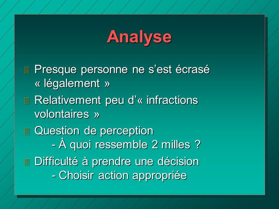 Analyse 3 Presque personne ne sest écrasé « légalement » 3 Relativement peu d« infractions volontaires » 3 Question de perception - À quoi ressemble 2