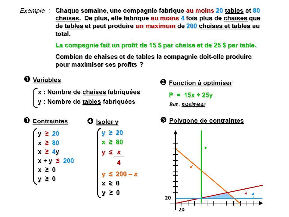 x : Nombre de chaises fabriquées y : Nombre de tables fabriquées Variables Isoler y 20 20 Polygone de contraintes Contraintes x 4y x + y 200 x 0 y 0 y