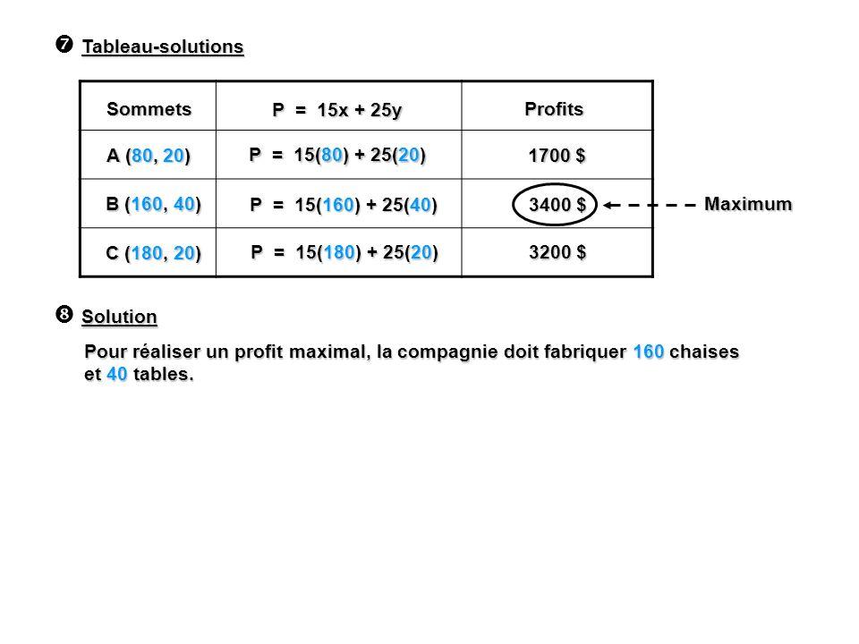 Tableau-solutions Sommets P = 15x + 25y Profits A (80, 20) B (160, 40) C (180, 20) P = 15(80) + 25(20) P = 15(160) + 25(40) P = 15(180) + 25(20) 1700