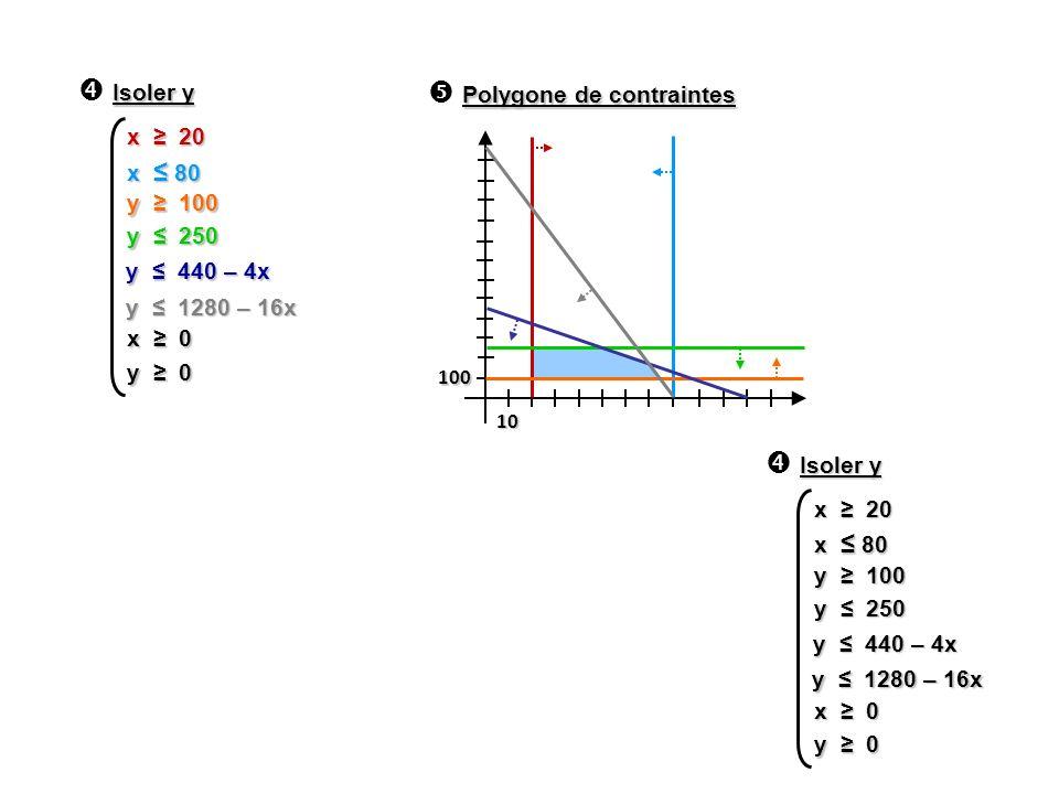 Isoler y y 100 y 250 x 0 y 0 x 20 x 80 y 440 – 4x y 1280 – 16x Isoler y y 100 y 250 x 0 y 0 x 20 x 80 y 440 – 4x y 1280 – 16x 100 10 Polygone de contr