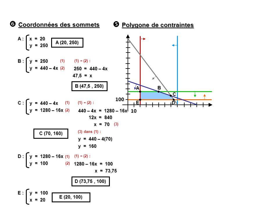 100 10 Coordonnées des sommets A : x = 20 y = 250 A (20, 250) B : y = 250 y = 440 – 4x (1) (2) (1) = (2) : 250 = 440 – 4x B C A D E 47,5 = x B (47,5,