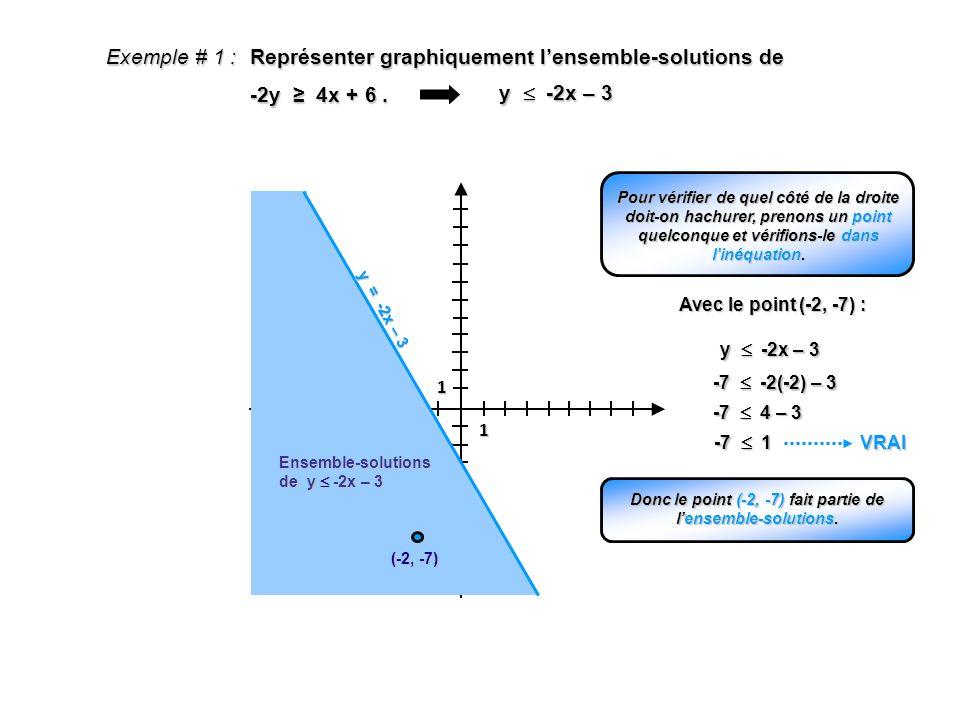 Exemple # 1 : Représenter graphiquement lensemble-solutions de -2y 4x + 6. 1 1 y -2x – 3 y = -2x – 3 Ensemble-solutions de y -2x – 3 (-2, -7) Pour vér
