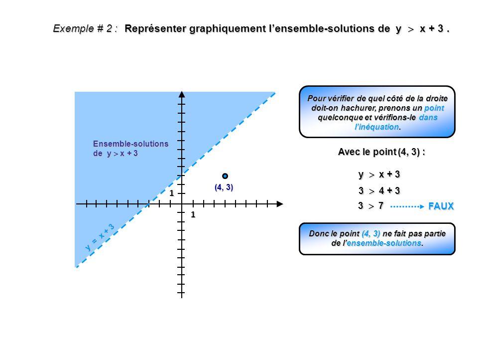 Exemple # 2 : Représenter graphiquement lensemble-solutions de y x + 3. 1 1 y = x + 3 Ensemble-solutions de y x + 3 Pour vérifier de quel côté de la d