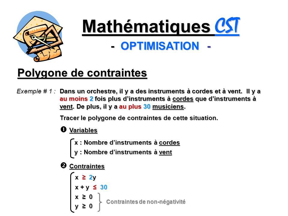 x : Nombre dinstruments à cordes y : Nombre dinstruments à vent Variables Contraintes x 2y x + y 30 x 0 y 0 Isoler y y y 30 – x x 0 y 0 x 2 5 5 Polygone de contraintes y y 30 – x x 0 y 0 x2