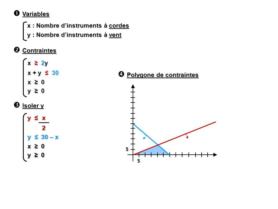 x : Nombre dinstruments à cordes y : Nombre dinstruments à vent Variables Contraintes x 2y x + y 30 x 0 y 0 Isoler y y y 30 – x x 0 y 0 x 2 5 5 Polygo
