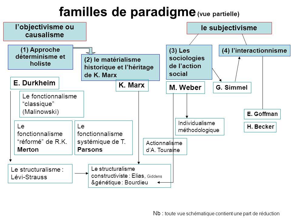 familles de paradigme (vue partielle) lobjectivisme ou causalisme (2) le matérialisme historique et lhéritage de K. Marx le subjectivisme (4) linterac