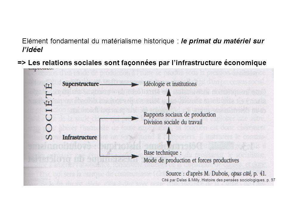 => Les relations sociales sont façonnées par linfrastructure économique Cité par Delas & Milly, Histoire des pensées sociologiques, p. 97 Elément fond