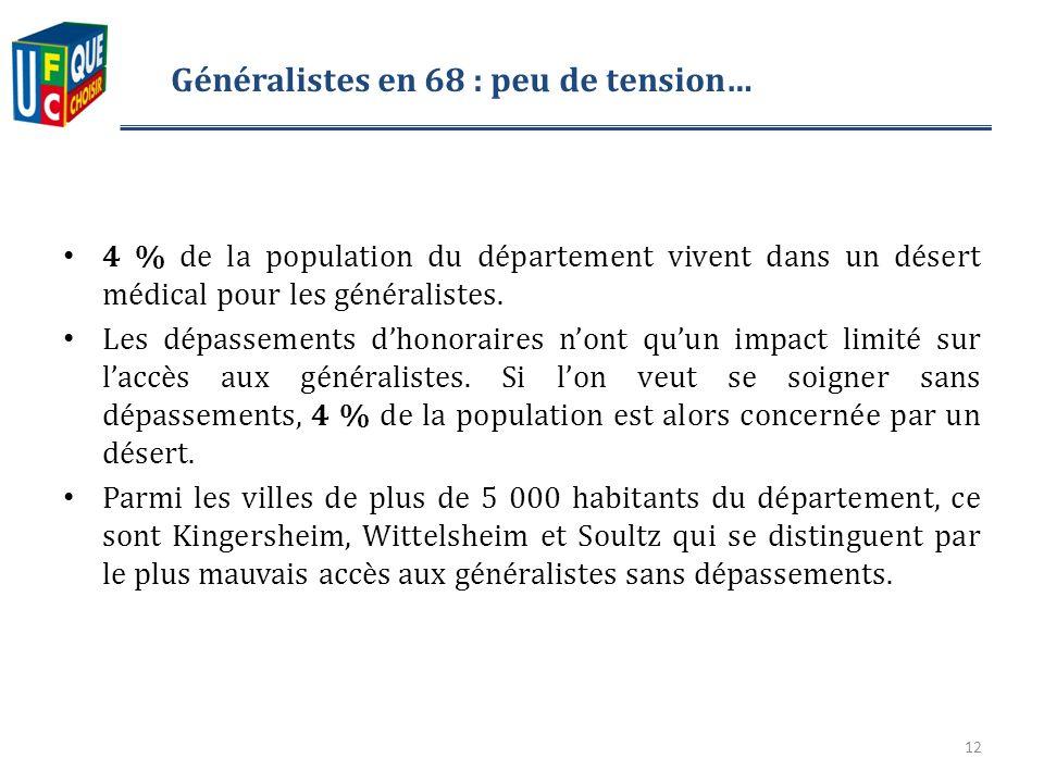 Généralistes en 68 : peu de tension… 4 % de la population du département vivent dans un désert médical pour les généralistes.