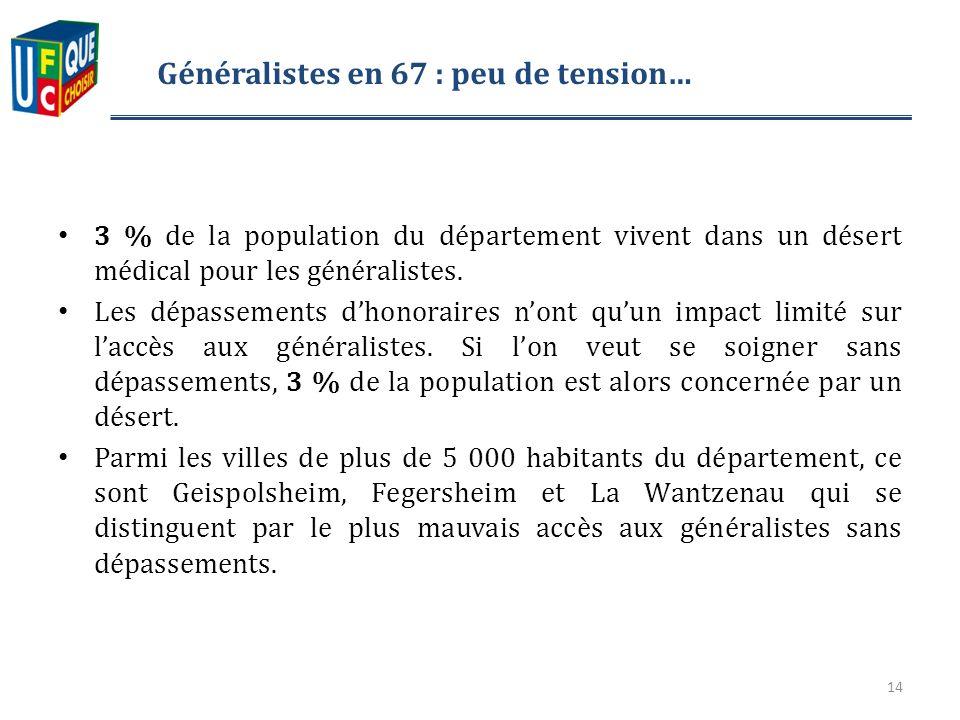 Généralistes en 67 : peu de tension… 3 % de la population du département vivent dans un désert médical pour les généralistes.