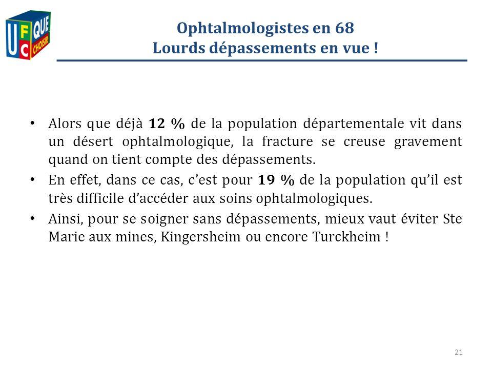 Ophtalmologistes en 68 Lourds dépassements en vue .