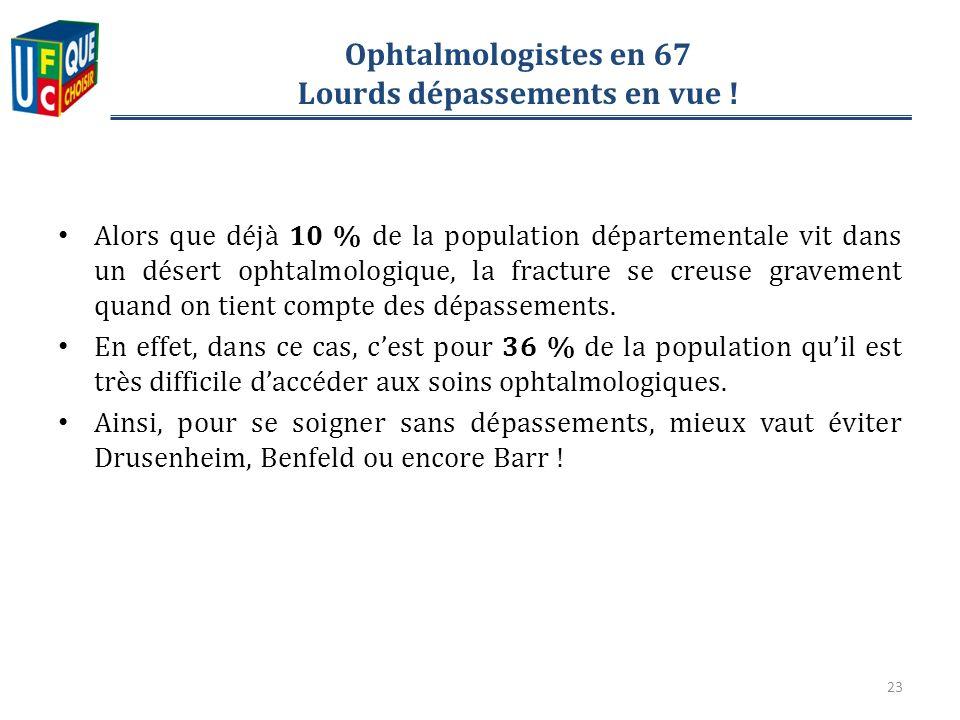 Ophtalmologistes en 67 Lourds dépassements en vue .