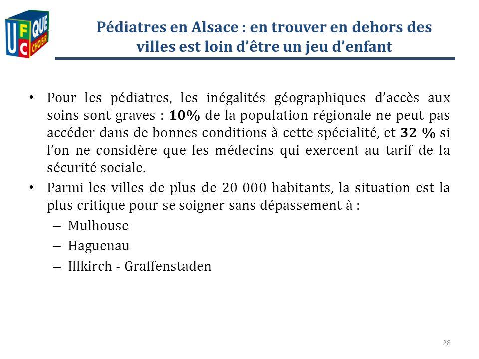Pédiatres en Alsace : en trouver en dehors des villes est loin dêtre un jeu denfant Pour les pédiatres, les inégalités géographiques daccès aux soins sont graves : 10% de la population régionale ne peut pas accéder dans de bonnes conditions à cette spécialité, et 32 % si lon ne considère que les médecins qui exercent au tarif de la sécurité sociale.