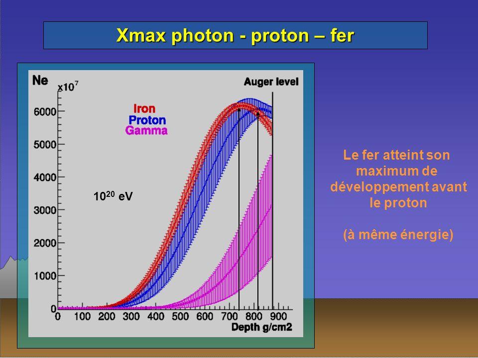 Xmax photon - proton – fer Le fer atteint son maximum de développement avant le proton (à même énergie) 10 20 eV