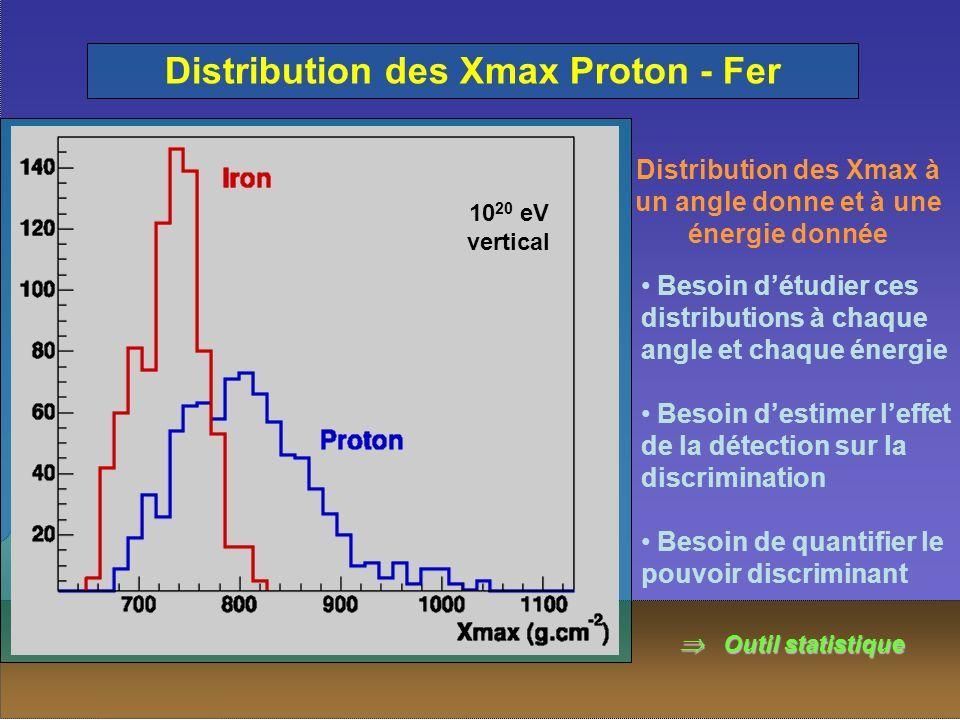 Distribution des Xmax Proton - Fer 10 20 eV vertical Distribution des Xmax à un angle donne et à une énergie donnée Besoin détudier ces distributions