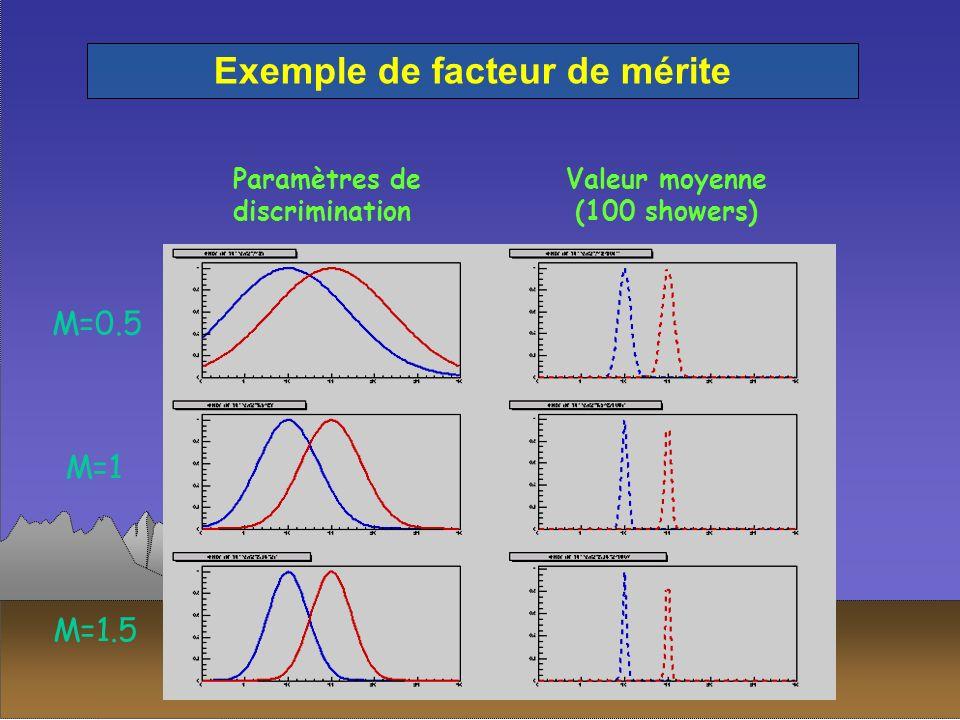 Exemple de facteur de mérite Paramètres de discrimination Valeur moyenne (100 showers) M=0.5 M=1 M=1.5