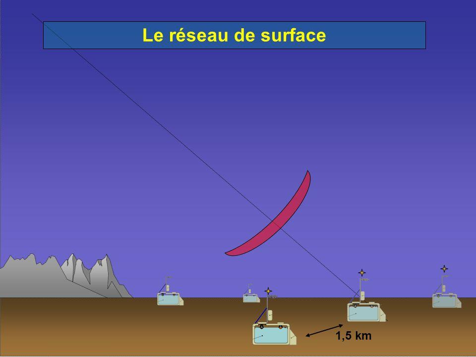 1,5 km Le réseau de surface