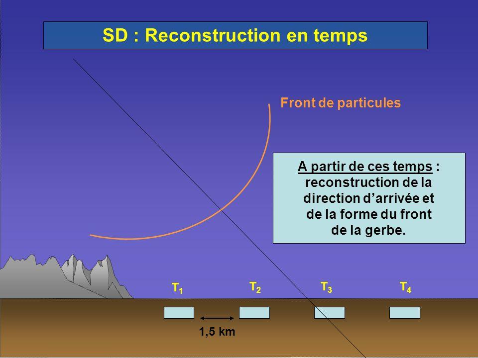 Front de particules T1T1 T2T2 T3T3 T4T4 SD : Reconstruction en temps 1,5 km A partir de ces temps : reconstruction de la direction darrivée et de la f