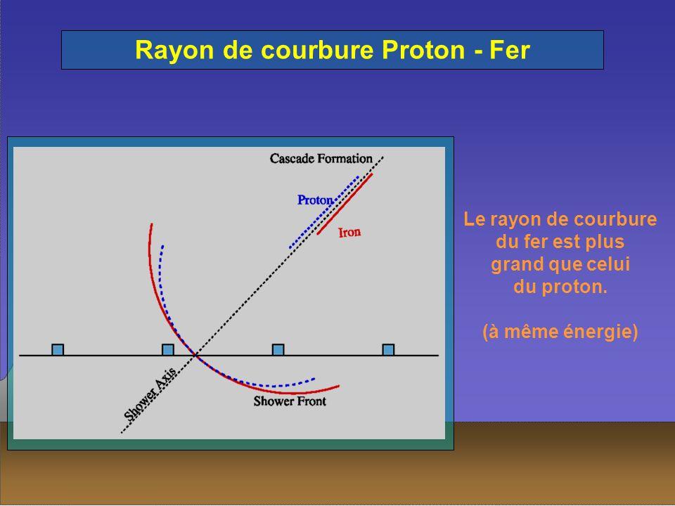Rayon de courbure Proton - Fer Le rayon de courbure du fer est plus grand que celui du proton. (à même énergie)