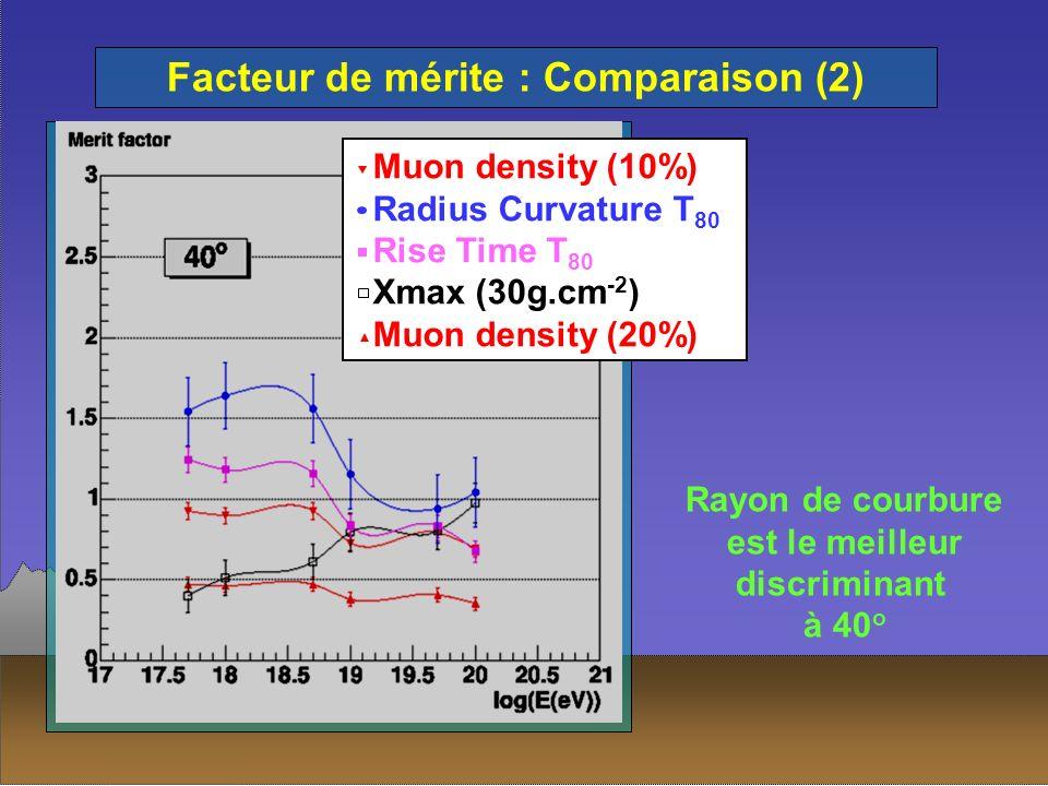 Facteur de mérite : Comparaison (2) Muon density (10%) Radius Curvature T 80 Rise Time T 80 Xmax (30g.cm -2 ) Muon density (20%) Rayon de courbure est