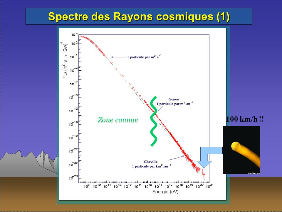100 km/h !! Zone connue Spectre des Rayons cosmiques (1)