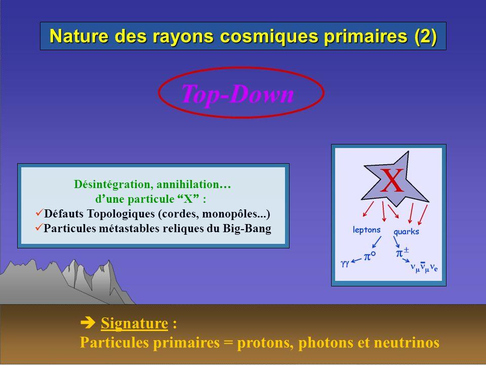Nature des rayons cosmiques primaires (2) Top-Down Désintégration, annihilation … d une particule X : Défauts Topologiques (cordes, monopôles...) Part