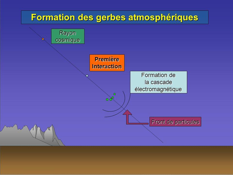 PremièreInteraction Formation de la cascade électromagnétique Rayoncosmique Front de particules Formation des gerbes atmosphériques