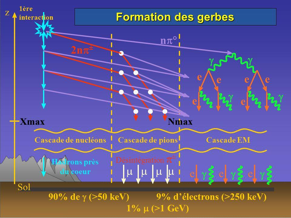 Front de particules Excitation du diazote de lair émission isotrope de photons UV Typiquement au maximum de la gerbe : 600 10 9 photons 60 10 9 électrons 0.6 10 9 muons (gerbe a 10 20 eV ) Détecteur de Fluorescence