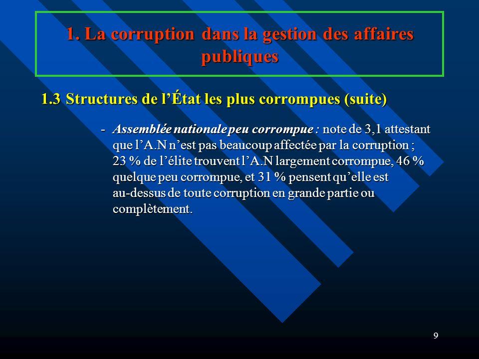 8 1. La corruption dans la gestion des affaires publiques 1.3Structures de lÉtat les plus corrompues (suite) Enquête CEA Enquête CEA Enquête experts c