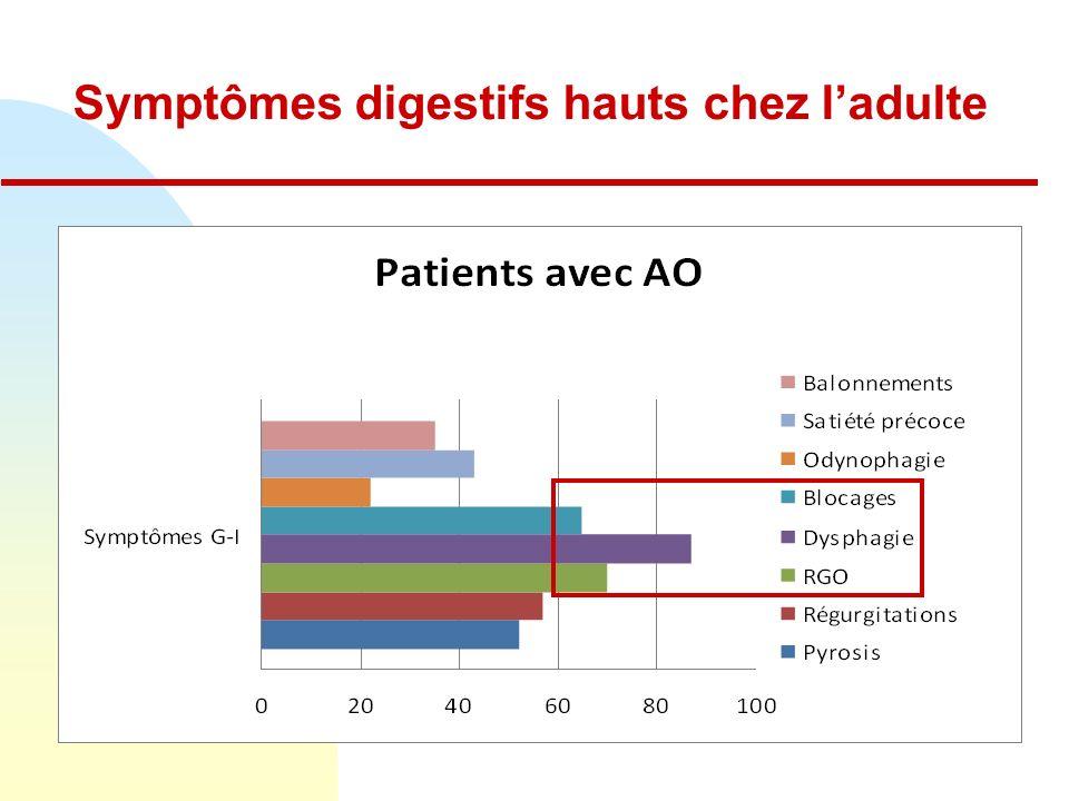 Symptômes digestifs hauts chez ladulte