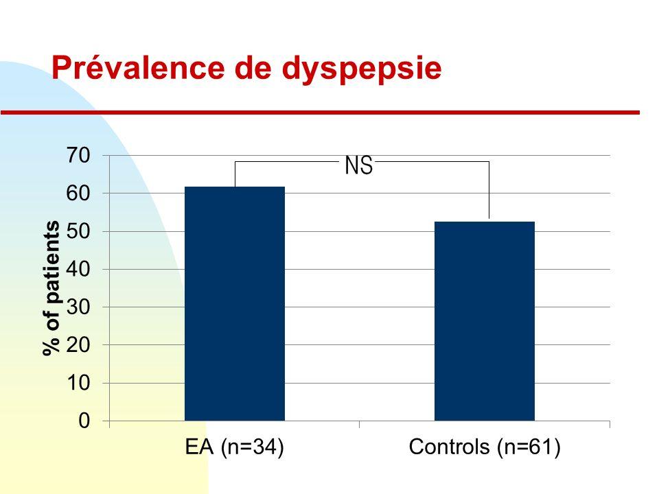 Prévalence de dyspepsie