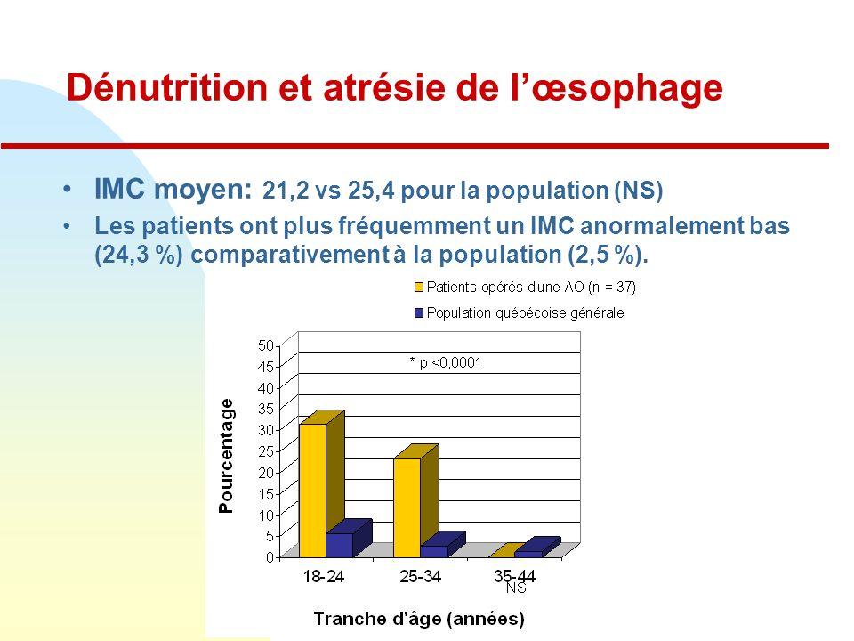 Dénutrition et atrésie de lœsophage IMC moyen: 21,2 vs 25,4 pour la population (NS) Les patients ont plus fréquemment un IMC anormalement bas (24,3 %) comparativement à la population (2,5 %).