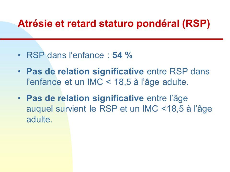Atrésie et retard staturo pondéral (RSP) RSP dans lenfance : 54 % Pas de relation significative entre RSP dans lenfance et un IMC < 18,5 à lâge adulte.