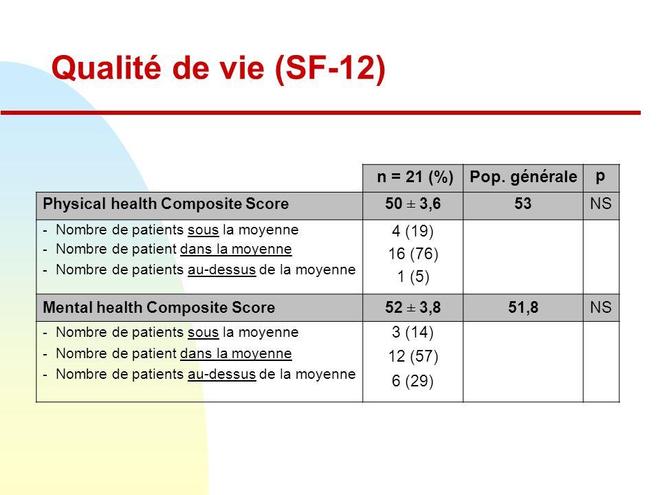 Qualité de vie (SF-12) n = 21 (%)Pop.
