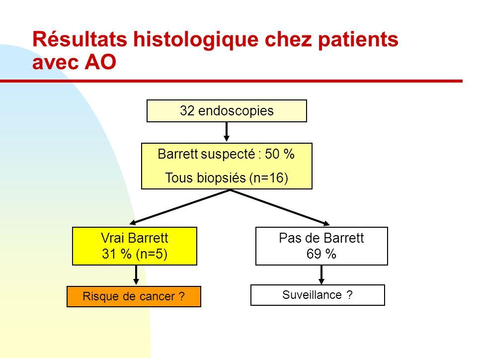 Résultats histologique chez patients avec AO 32 endoscopies Barrett suspecté : 50 % Tous biopsiés (n=16) Vrai Barrett 31 % (n=5) Pas de Barrett 69 % Risque de cancer .