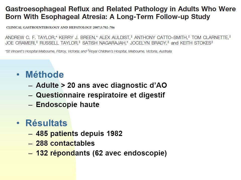 Méthode –Adulte > 20 ans avec diagnostic dAO –Questionnaire respiratoire et digestif –Endoscopie haute Résultats –485 patients depuis 1982 –288 contactables –132 répondants (62 avec endoscopie)