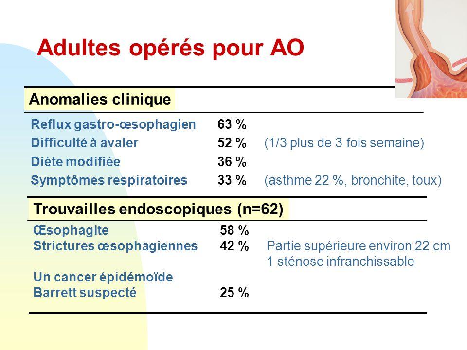 Adultes opérés pour AO Reflux gastro-œsophagien 63 % Difficulté à avaler52 %(1/3 plus de 3 fois semaine) Diète modifiée36 % Symptômes respiratoires 33 % (asthme 22 %, bronchite, toux) Anomalies clinique Trouvailles endoscopiques (n=62) Œsophagite 58 % Strictures œsophagiennes 42 %Partie supérieure environ 22 cm 1 sténose infranchissable Un cancer épidémoïde Barrett suspecté 25 %