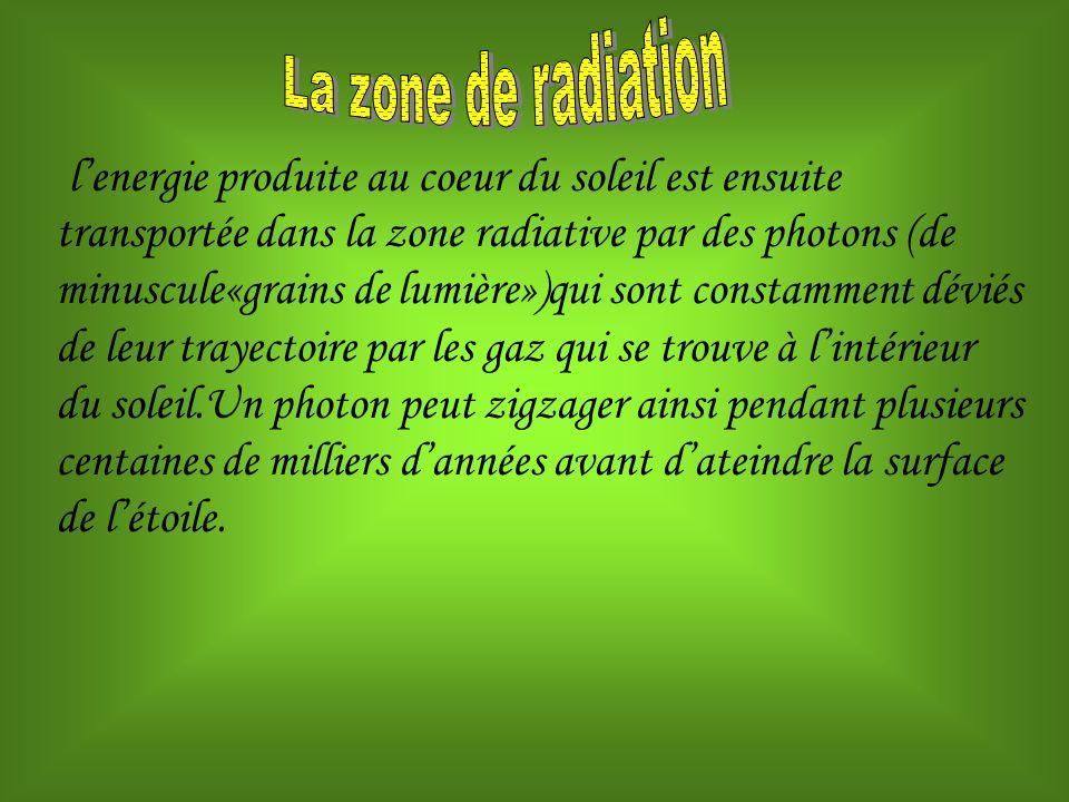 lenergie produite au coeur du soleil est ensuite transportée dans la zone radiative par des photons (de minuscule«grains de lumière»)qui sont constamm