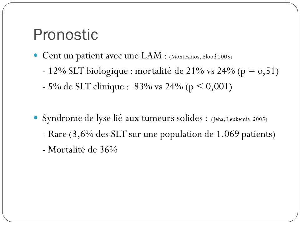 Pronostic Cent un patient avec une LAM : (Montesinos, Blood 2005) - 12% SLT biologique : mortalité de 21% vs 24% (p = o,51) - 5% de SLT clinique : 83% vs 24% (p < 0,001) Syndrome de lyse lié aux tumeurs solides : (Jeha, Leukemia, 2005) - Rare (3,6% des SLT sur une population de 1.069 patients) - Mortalité de 36%