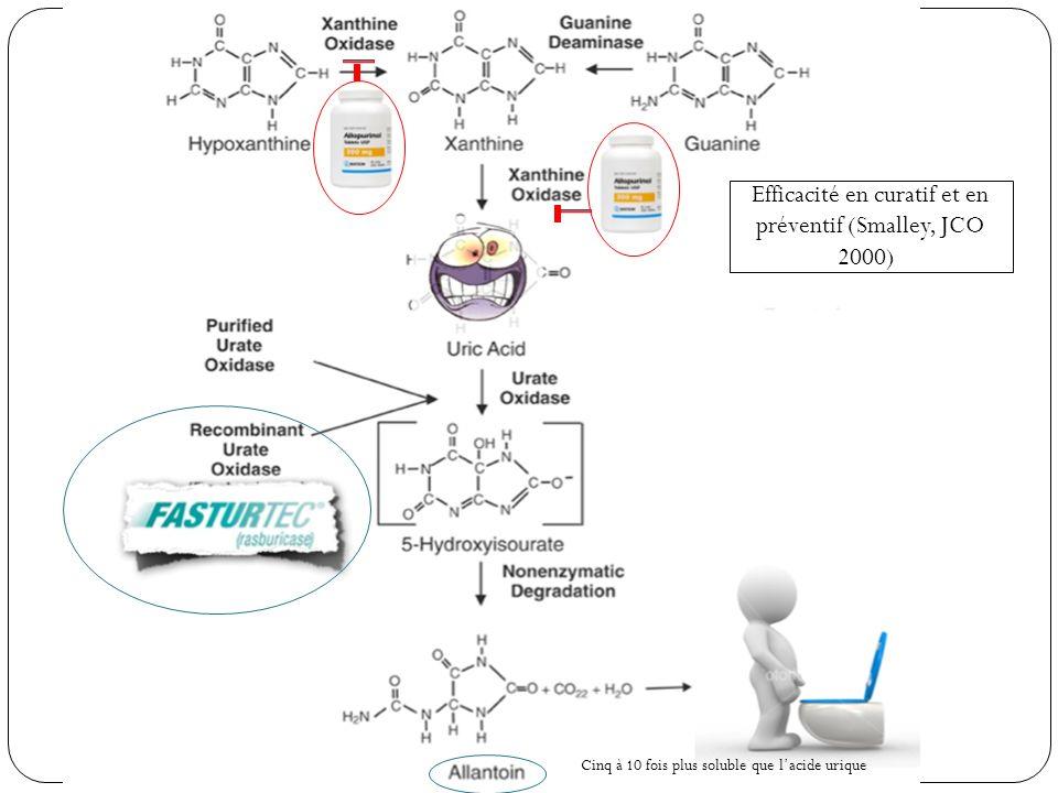 Traitement Hyperuricémie : Allopurinol et Rasburicase Efficacité en curatif et en préventif (Smalley, JCO 2000)) Cinq à 10 fois plus soluble que lacide urique