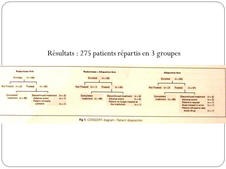 Résultats : 275 patients répartis en 3 groupes