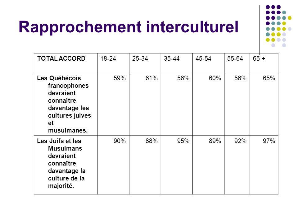 TOTAL ACCORD18-2425-3435-4445-5455-6465 + Les Québécois francophones devraient connaître davantage les cultures juives et musulmanes. 59%61%56%60%56%6